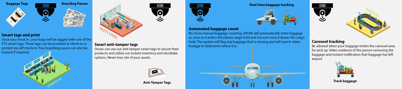 Airport Loss Prevention and Facility Security Solutions - VTS